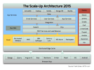 Scale-Up Architecture